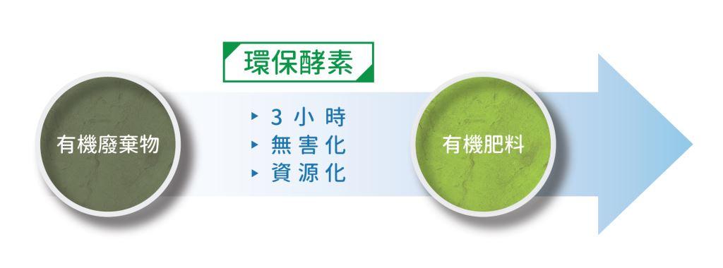 eco-enzyme